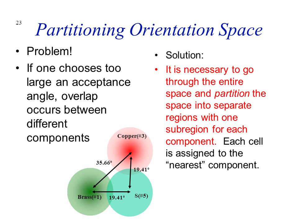 Partitioning Orientation Space