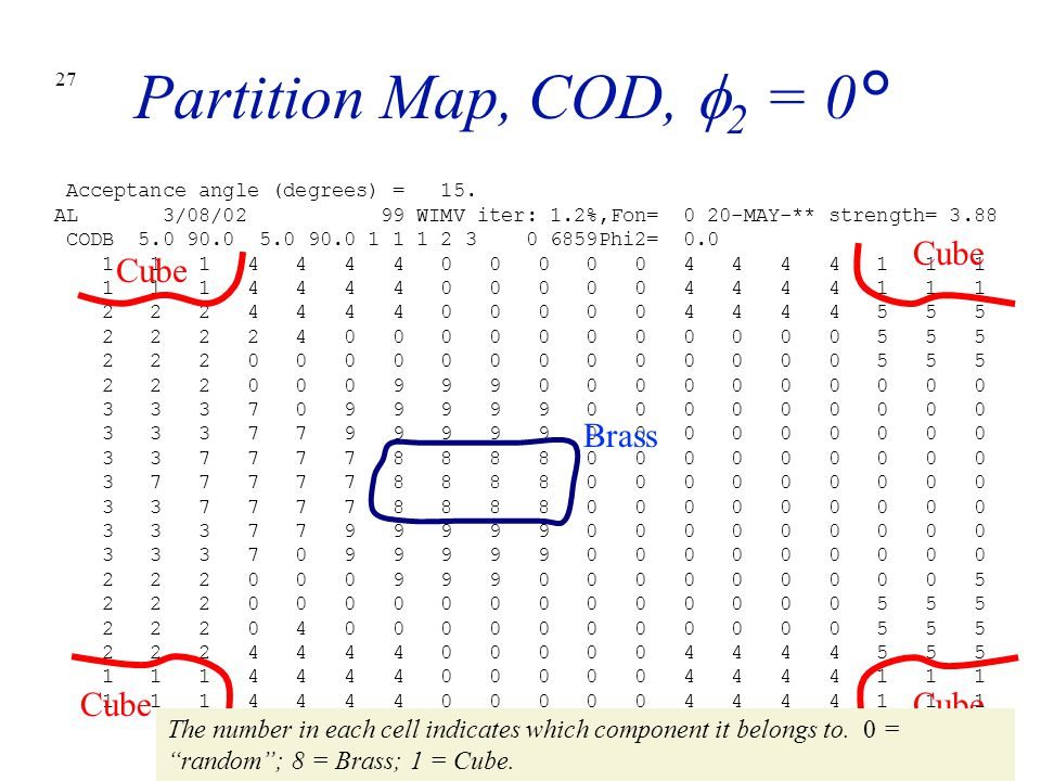 Partition Map, COD, f2 = 0° Cube Cube Brass Cube Cube