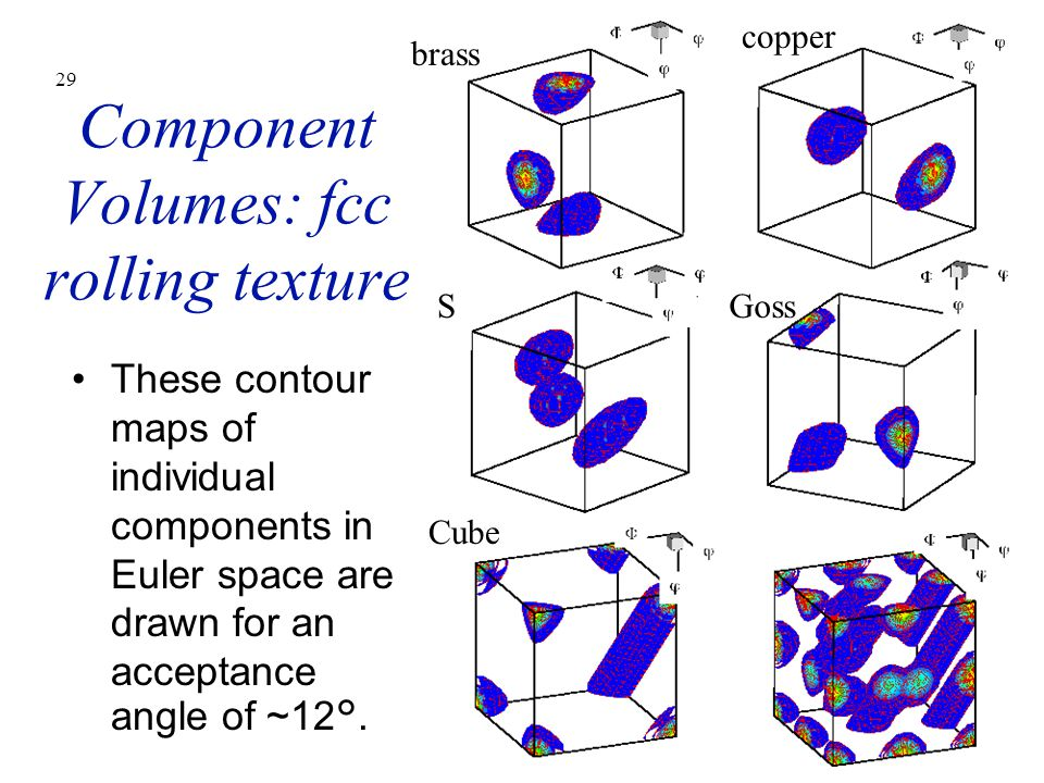 Component Volumes: fcc rolling texture