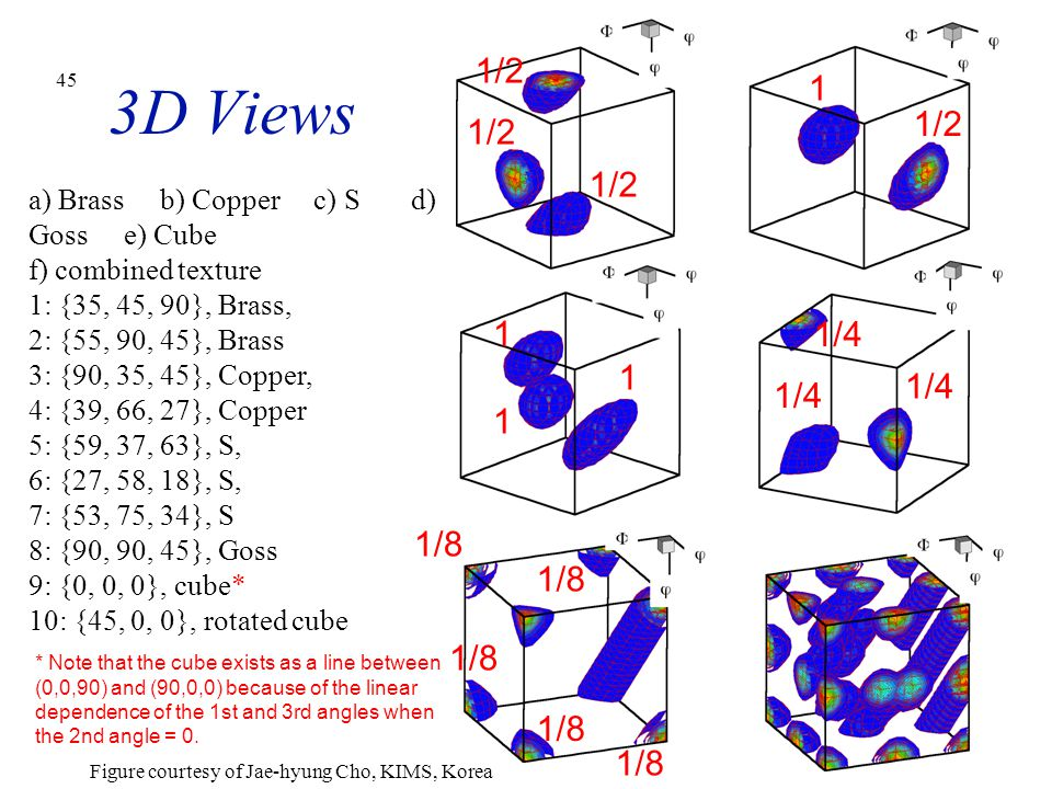 3D Views 1/2. 1. 1/2. 1/2. 1/2. a) Brass b) Copper c) S d) Goss e) Cube f) combined texture.