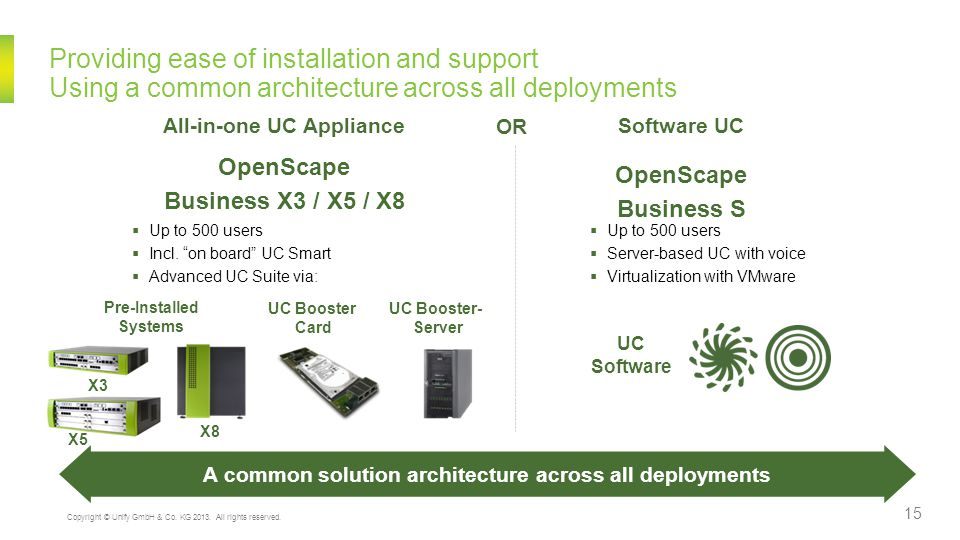 Providing ease of installation and support Using a common architecture across all deployments