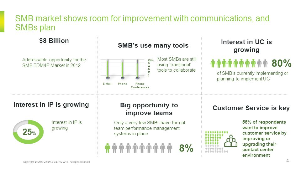 SMB market shows room for improvement with communications, and SMBs plan
