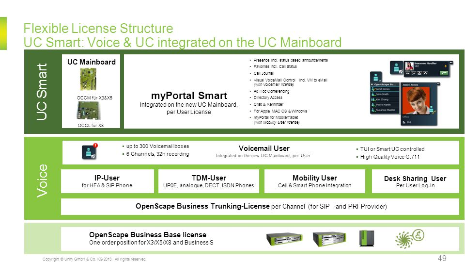 Flexible License Structure UC Smart: Voice & UC integrated on the UC Mainboard