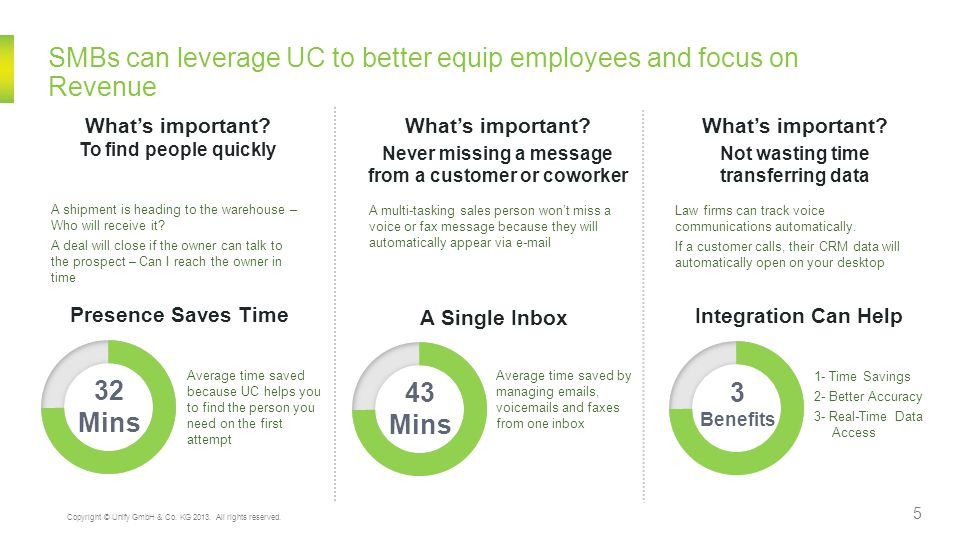 SMBs can leverage UC to better equip employees and focus on Revenue