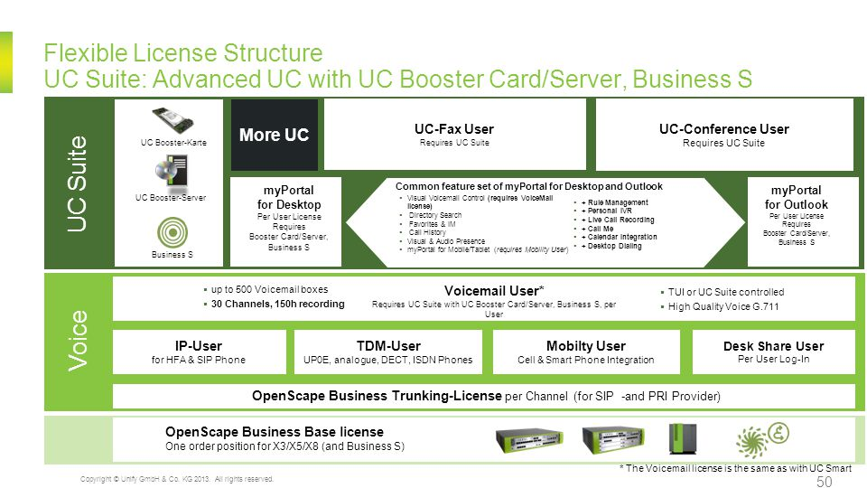 Flexible License Structure UC Suite: Advanced UC with UC Booster Card/Server, Business S