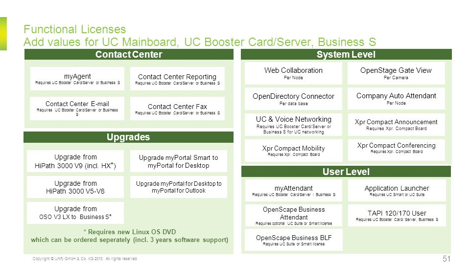 Functional Licenses Add values for UC Mainboard, UC Booster Card/Server, Business S