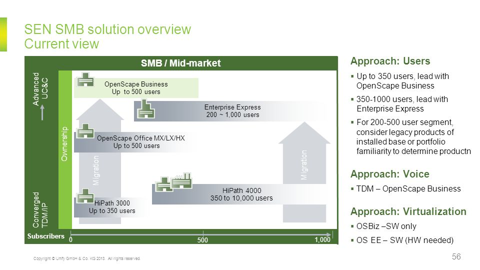 SEN SMB solution overview Current view
