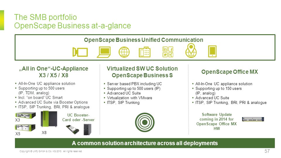 The SMB portfolio OpenScape Business at-a-glance