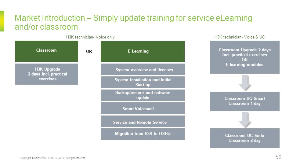 Market Introduction – Simply update training for service eLearning and/or classroom