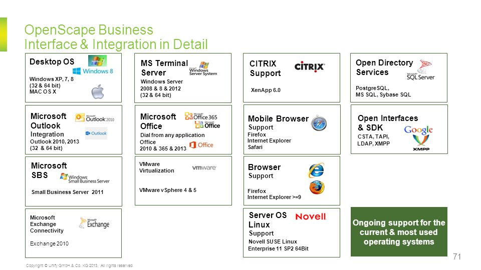 OpenScape Business Interface & Integration in Detail