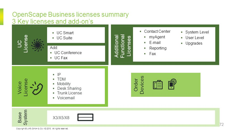 OpenScape Business licenses summary 3 Key licenses and add-on's