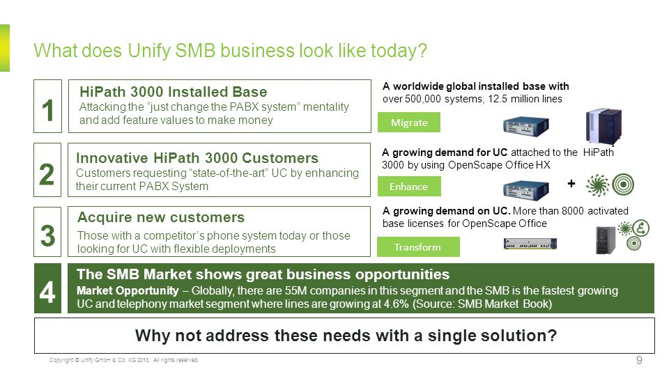 What does Unify SMB business look like today