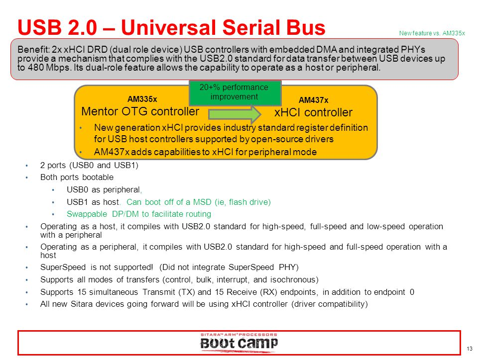 USB 2.0 – Universal Serial Bus