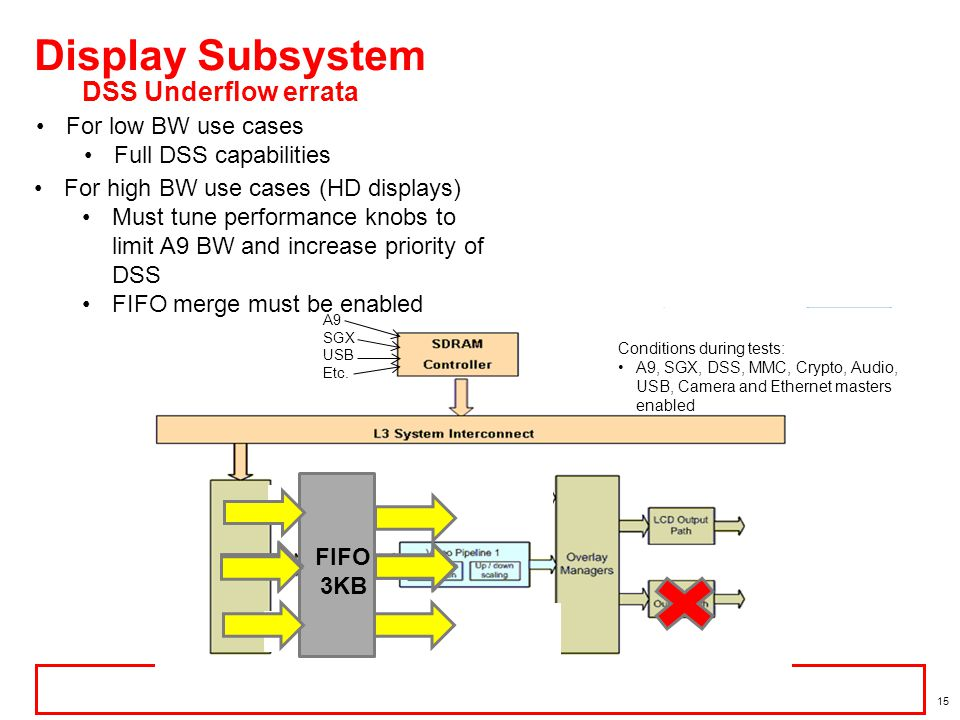 Display Subsystem DSS Underflow errata For low BW use cases
