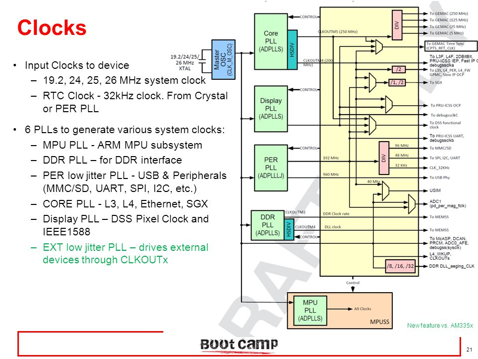 Clocks Input Clocks to device 19.2, 24, 25, 26 MHz system clock