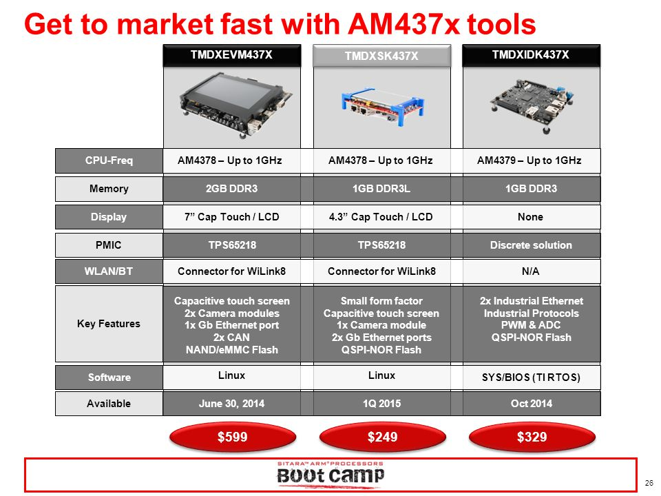 Get to market fast with AM437x tools