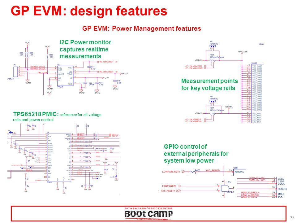 GP EVM: design features