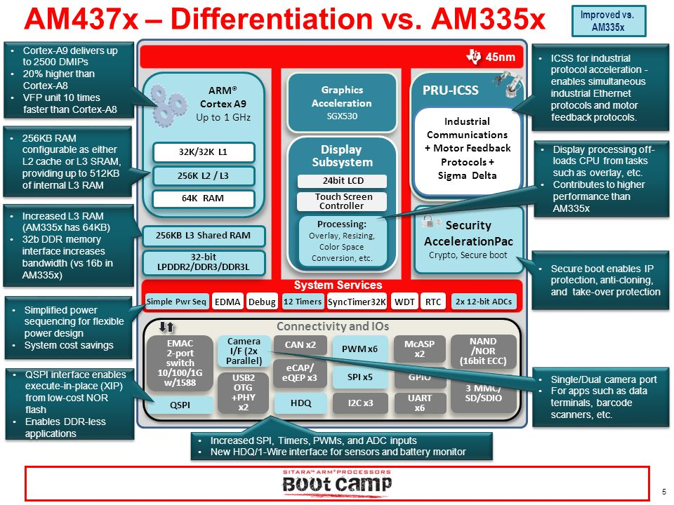 AM437x – Differentiation vs. AM335x