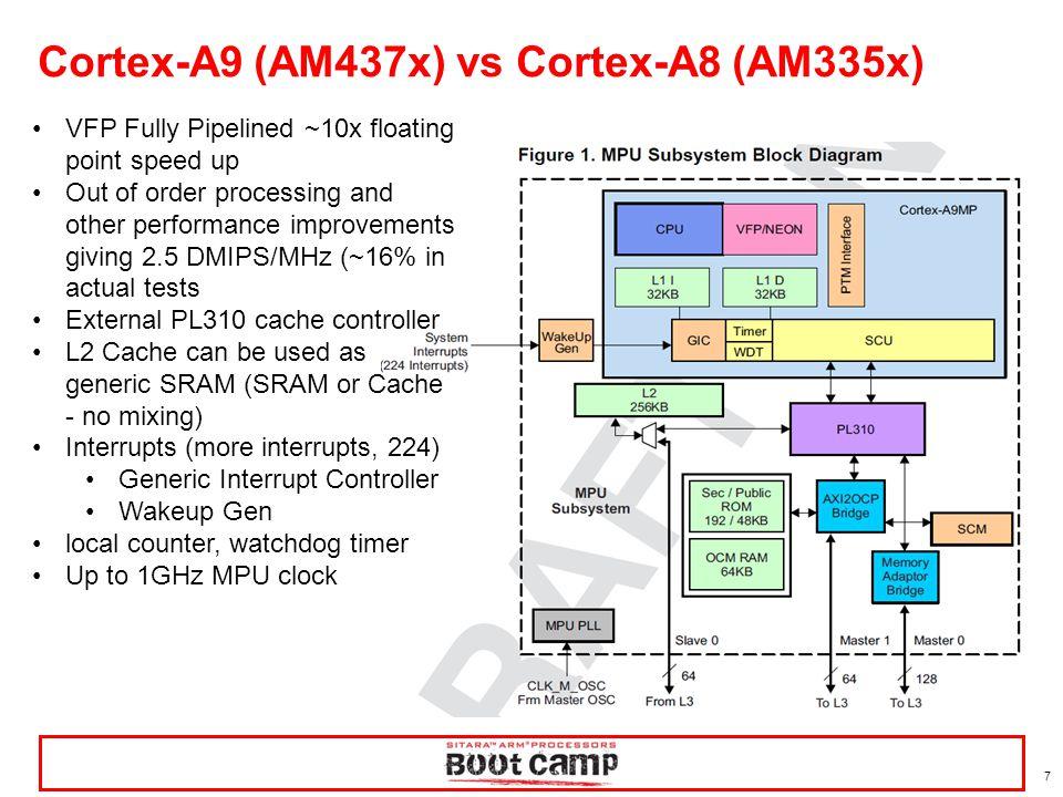 Cortex-A9 (AM437x) vs Cortex-A8 (AM335x)