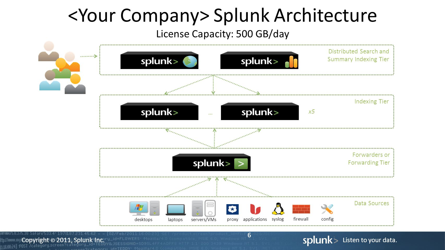<Your Company> Splunk Architecture License Capacity: 500 GB/day