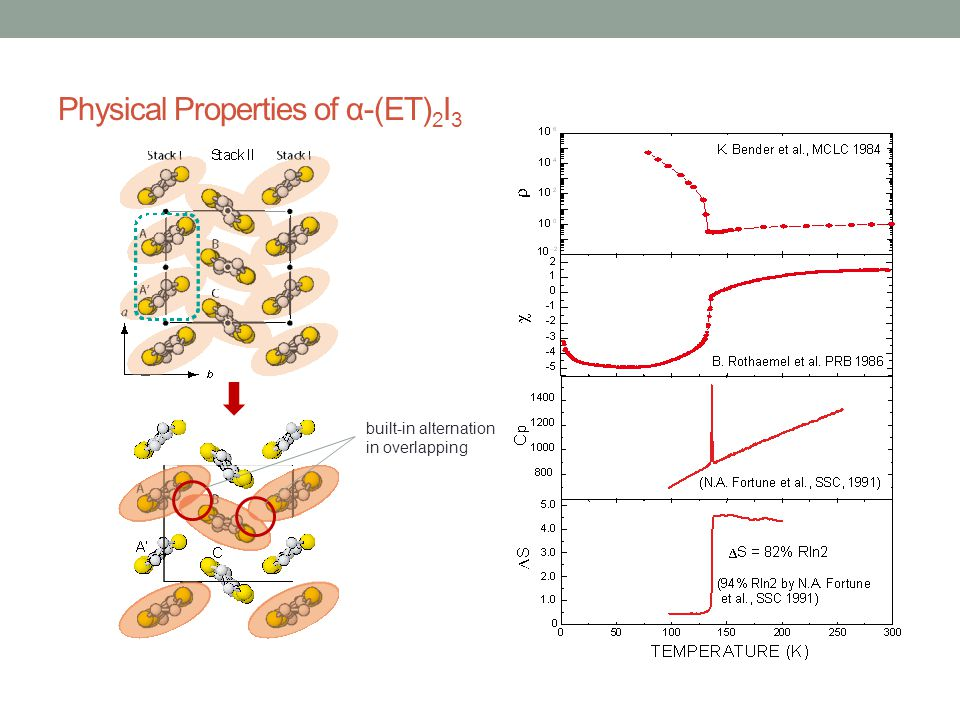 Physical Properties of α-(ET)2I3