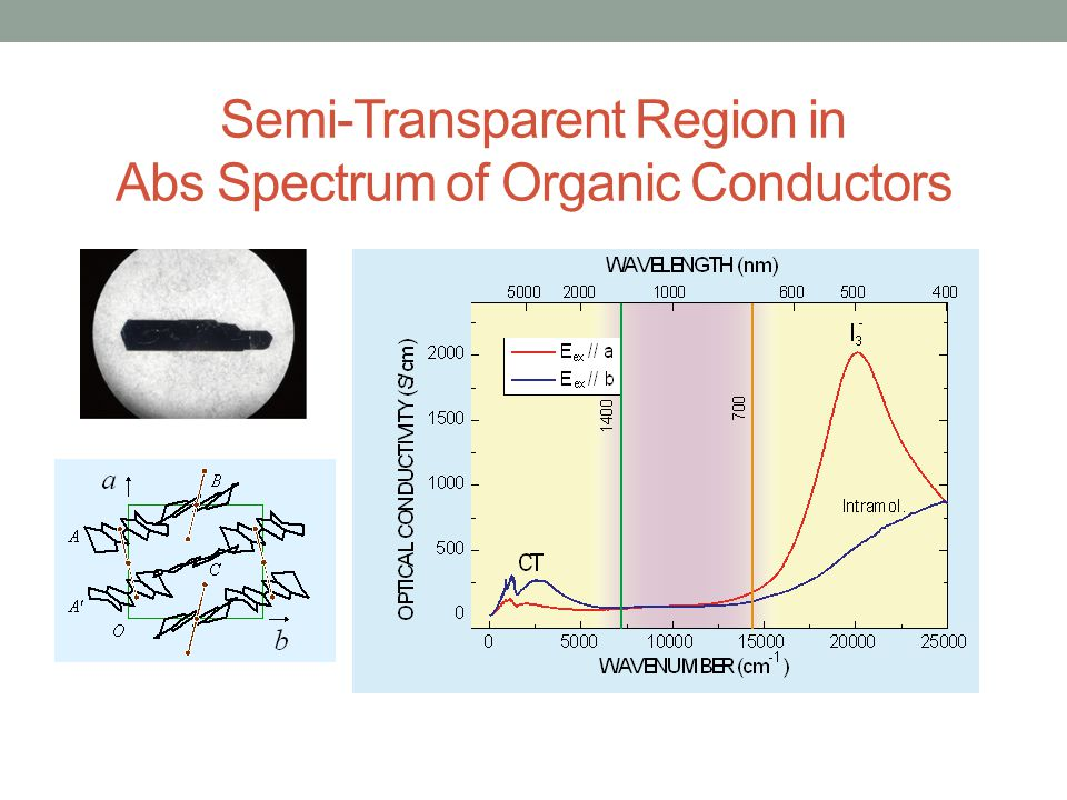 Semi-Transparent Region in Abs Spectrum of Organic Conductors