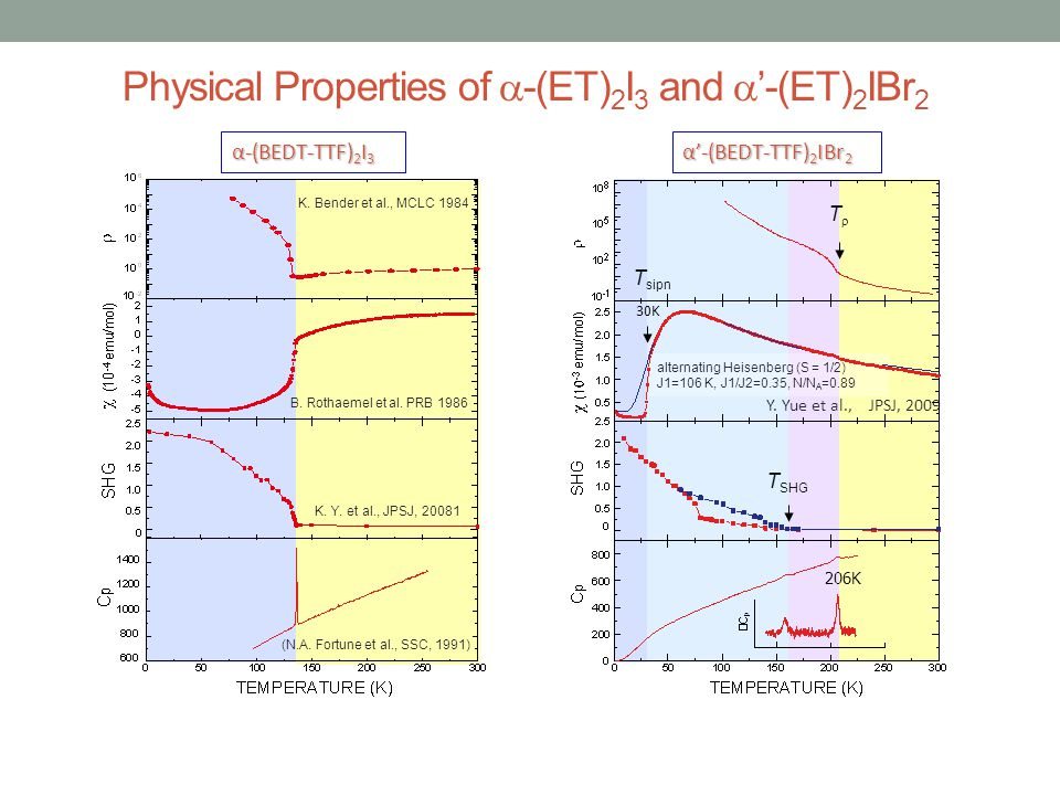 Physical Properties of -(ET)2I3 and '-(ET)2IBr2