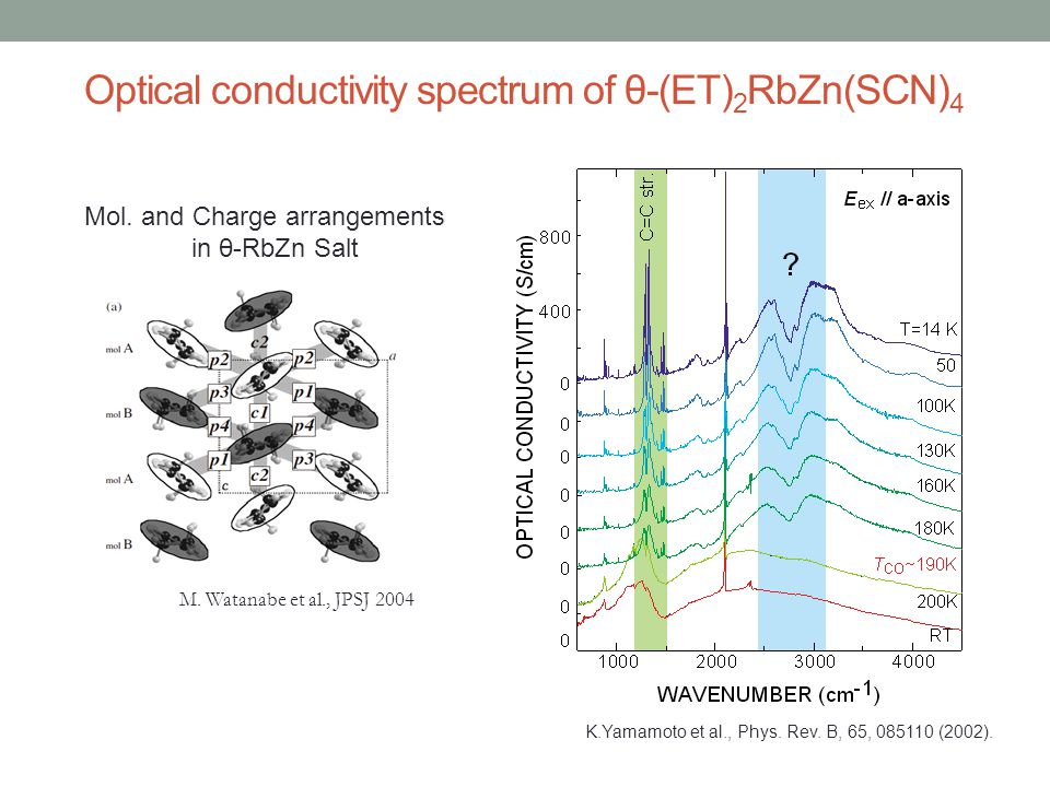 Optical conductivity spectrum of θ-(ET)2RbZn(SCN)4