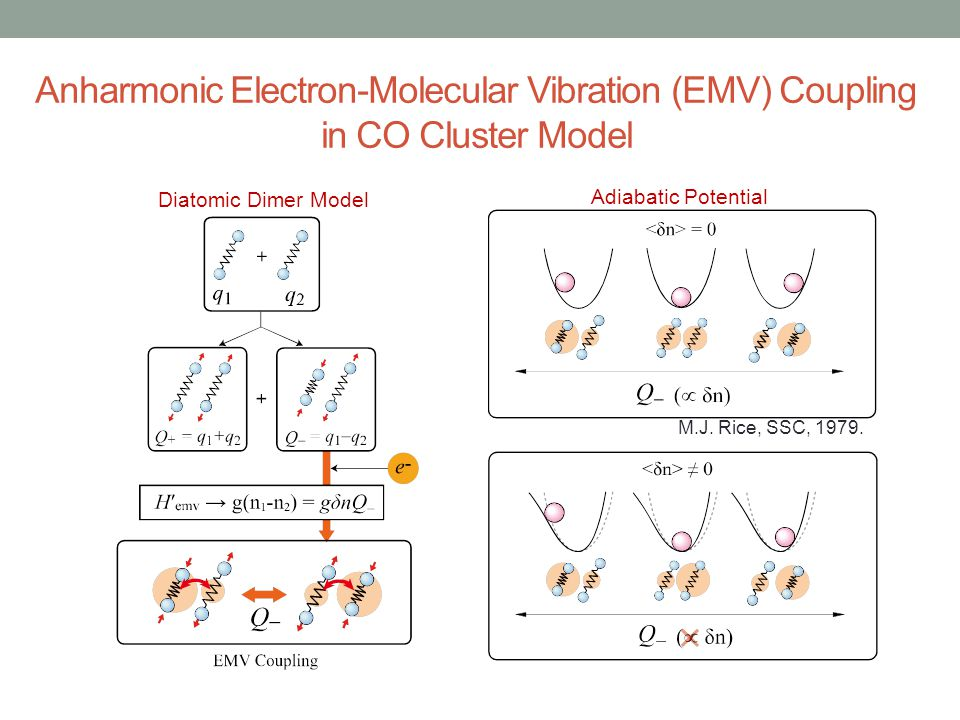 Anharmonic Electron-Molecular Vibration (EMV) Coupling in CO Cluster Model