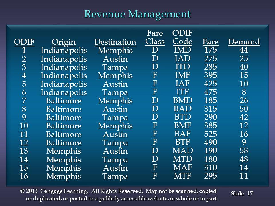 Revenue Management Fare Class D F ODIF Code IMD IAD ITD IMF IAF ITF