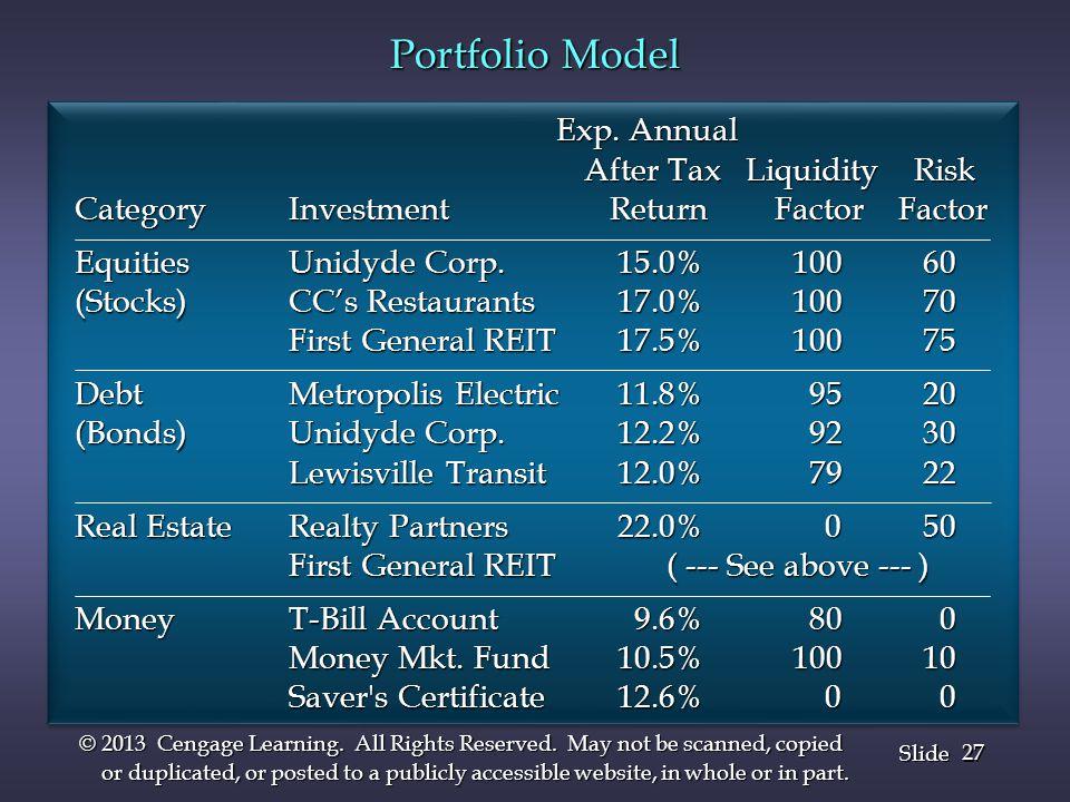 Portfolio Model Exp. Annual After Tax Liquidity Risk