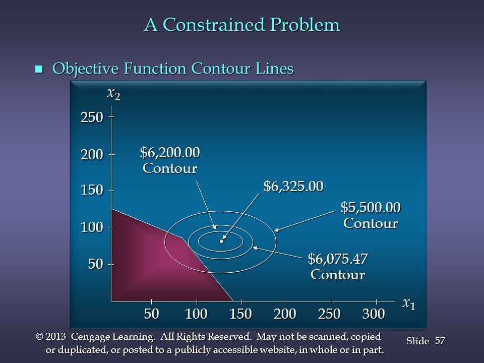 A Constrained Problem Objective Function Contour Lines x2 x1 250 200