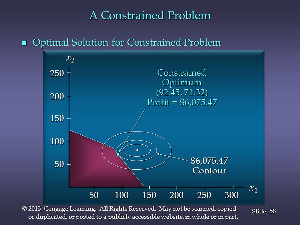 A Constrained Problem Optimal Solution for Constrained Problem x2 x1
