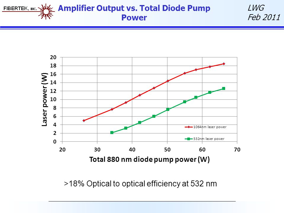 Amplifier Output vs. Total Diode Pump Power