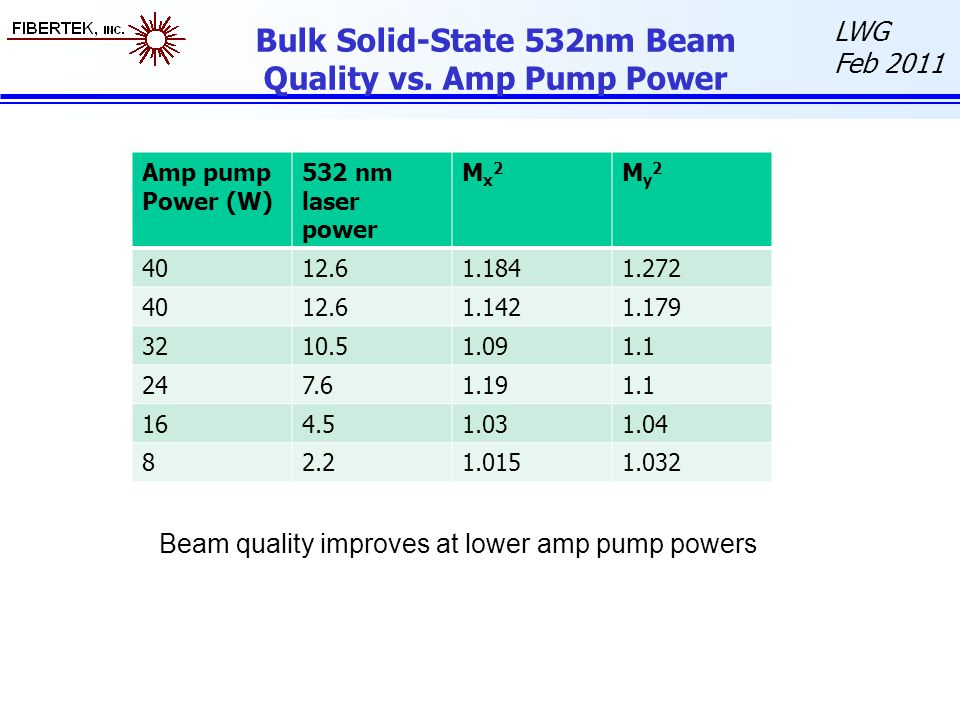 Bulk Solid-State 532nm Beam Quality vs. Amp Pump Power