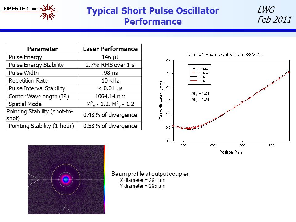 Typical Short Pulse Oscillator Performance