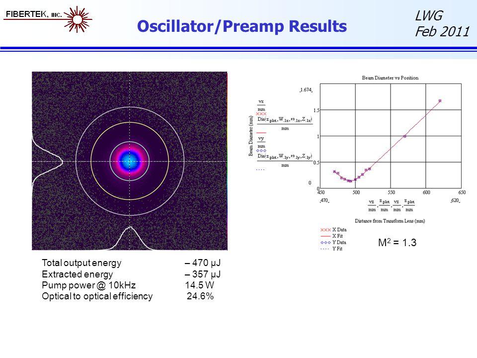 Oscillator/Preamp Results