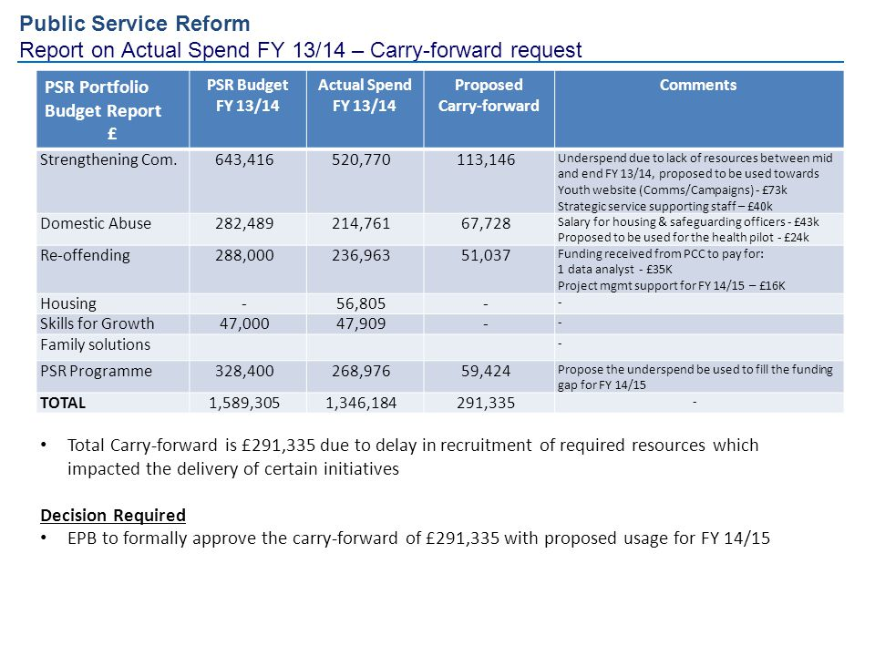 Report on Actual Spend FY 13/14 – Carry-forward request