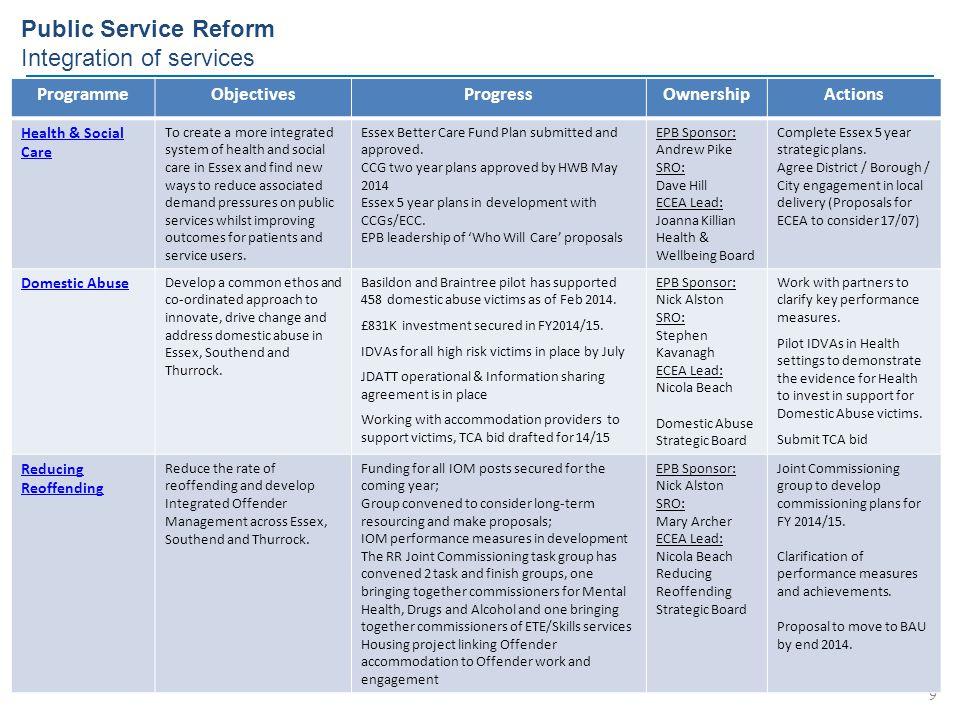 Public Service Reform Integration of services