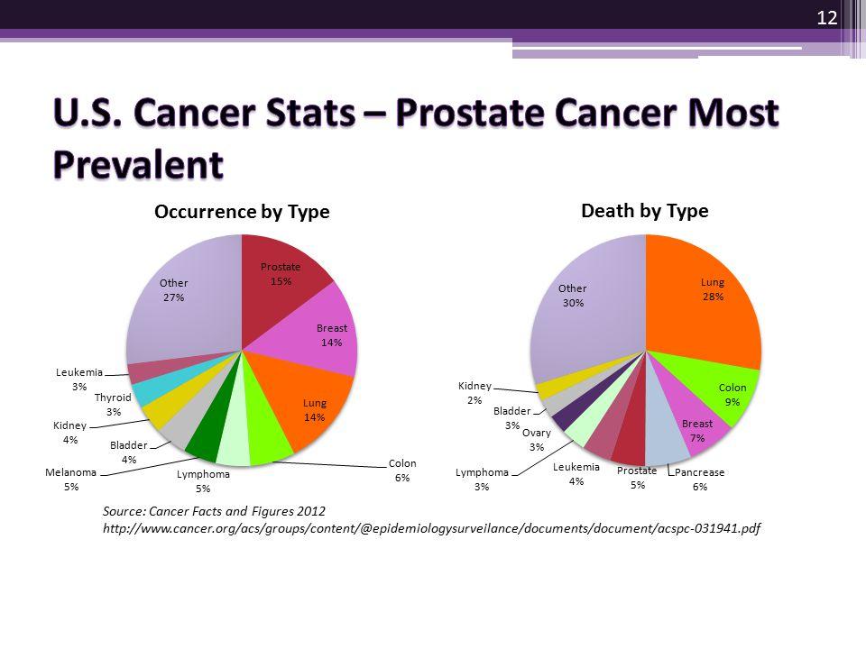 U.S. Cancer Stats – Prostate Cancer Most Prevalent