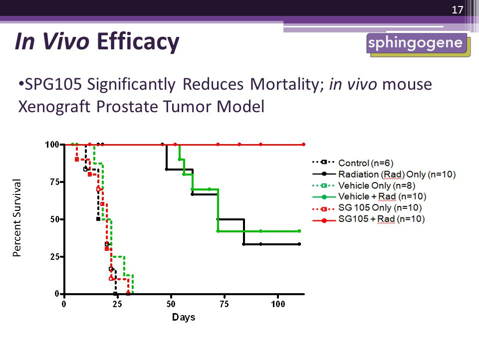 In Vivo Efficacy SPG105 Significantly Reduces Mortality; in vivo mouse Xenograft Prostate Tumor Model.