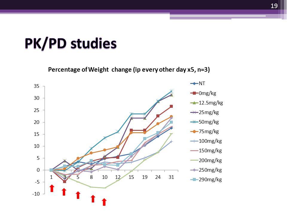 PK/PD studies