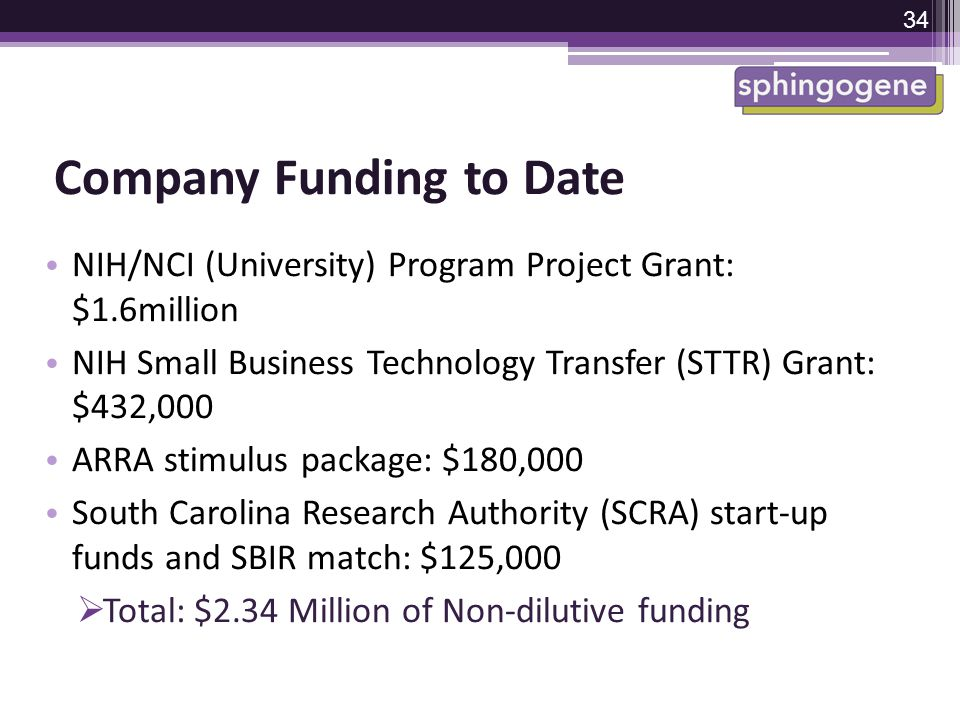 Company Funding to Date