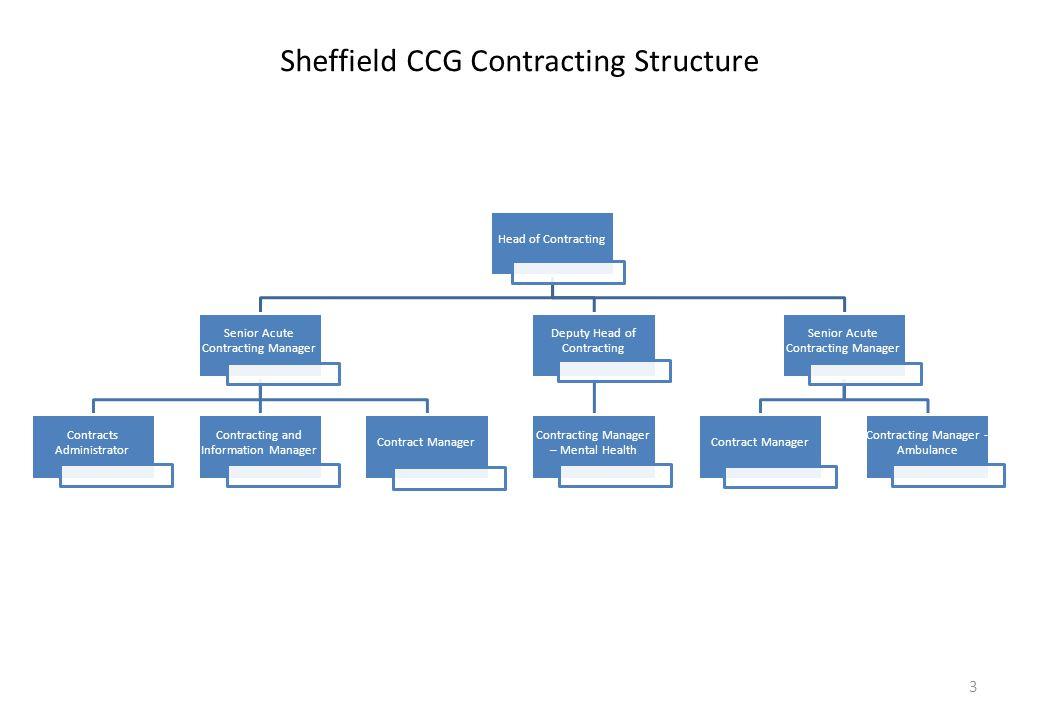 Sheffield CCG Contracting Structure