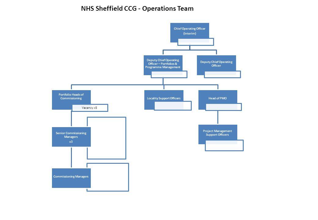 NHS Sheffield CCG - Operations Team