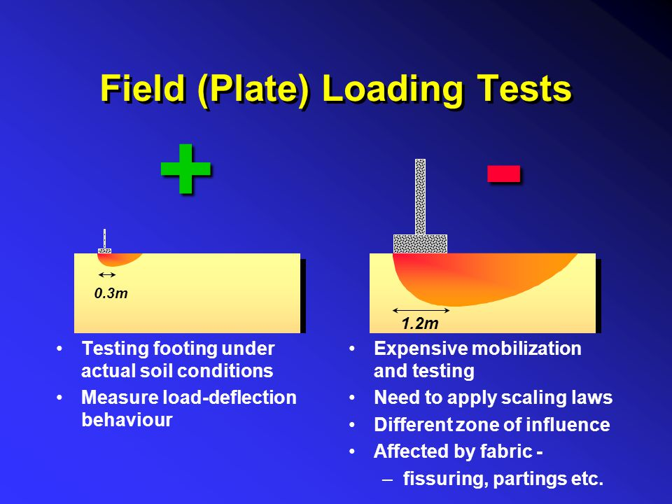 Field (Plate) Loading Tests