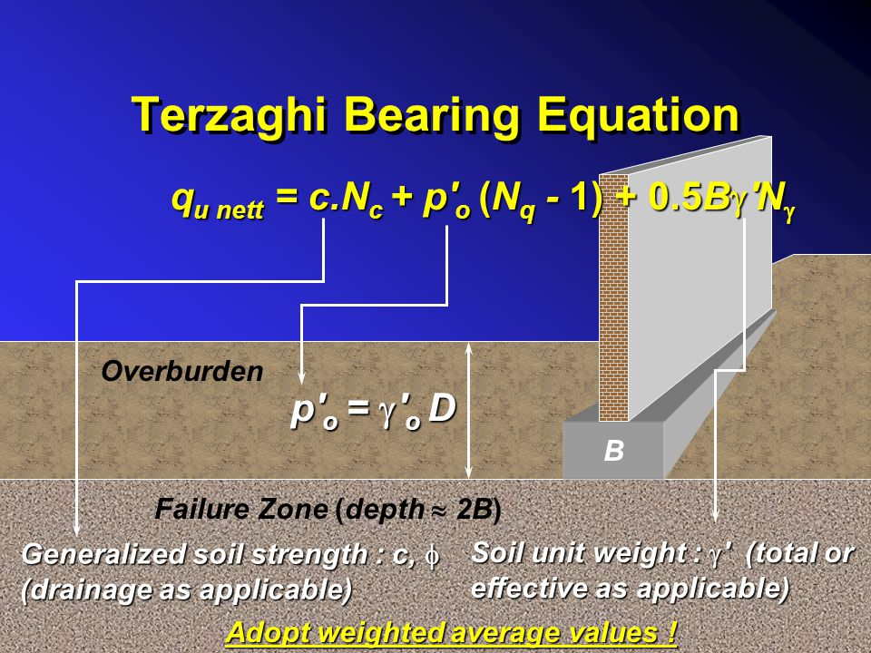 Terzaghi Bearing Equation