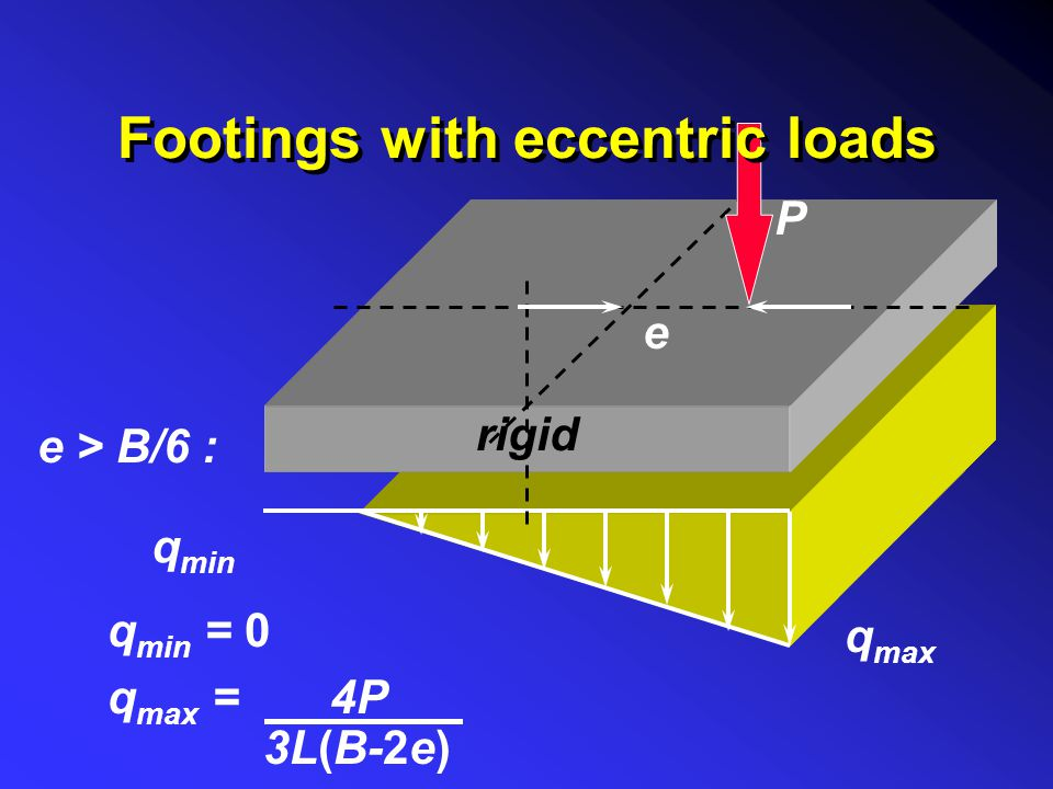 Footings with eccentric loads