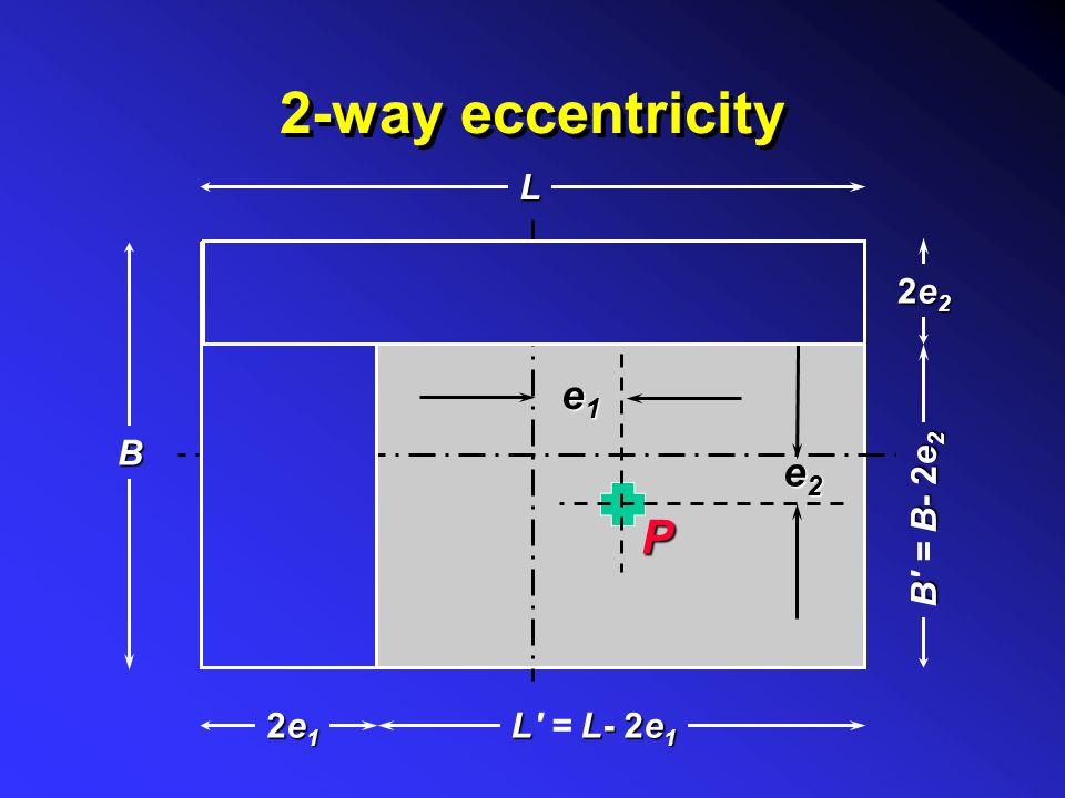 2-way eccentricity L B 2e2 B = B- 2e2 e2 e1 P 2e1 L = L- 2e1