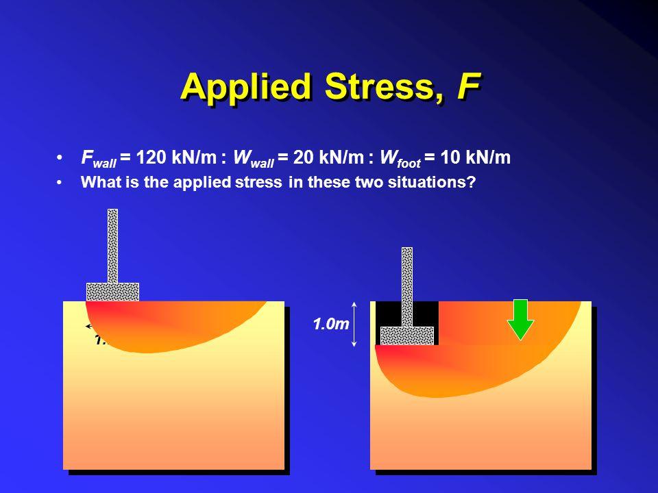 Applied Stress, F Fwall = 120 kN/m : Wwall = 20 kN/m : Wfoot = 10 kN/m